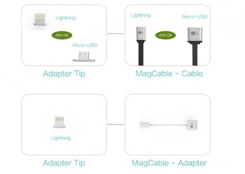 MagCable uses